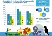 A Brescia il nuovo sistema di raccolta rifiuti combinato
