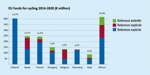 I fondi europei per la ciclabilità
