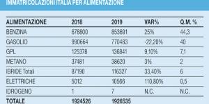 immatricolazioni Italia