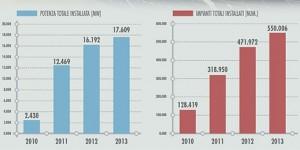 Speciale Fotovoltaico: tutti i dati dei comuni italiani