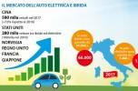 Auto elettriche e ibride infografica