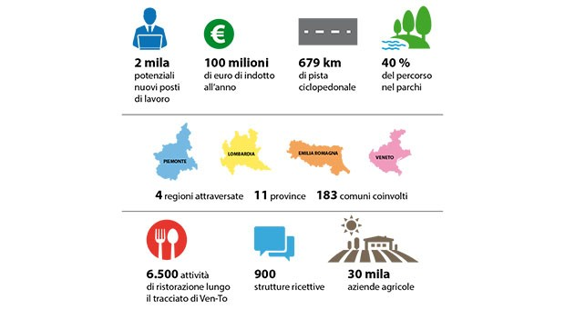 Sulle ali del Ven-To infografica