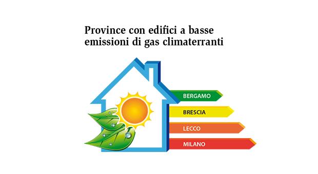 In Lombardia case più green