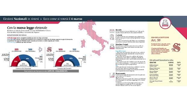 L'Italia si prepara al primo voto con il Rosatellum