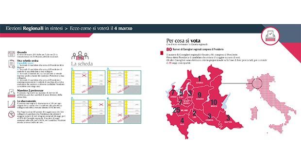 In Lombardia si vota anche per la Regione