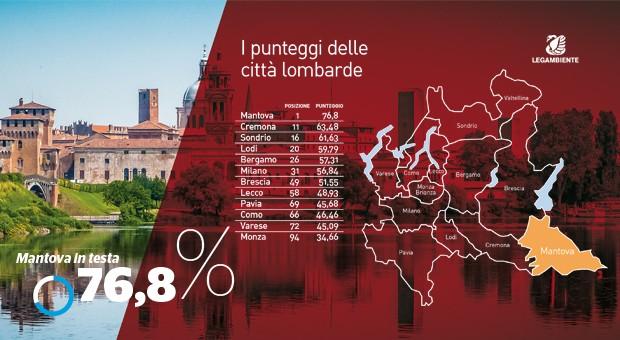 La classifica delle città italiane fotografate da Legambiente