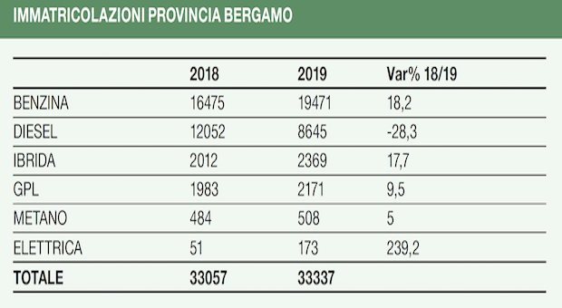 immatricolazioni provincia Bergamo