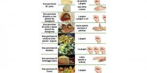 La dietetica per volumi