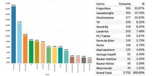 ABenergie: indagine sui consumi.