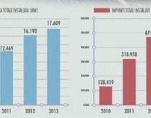 Fotovoltaico Italia: La classifica regione per regione