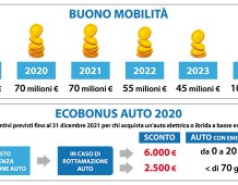 Decreto clima ed Ecobonus. L'Italia verso il Green New Deal