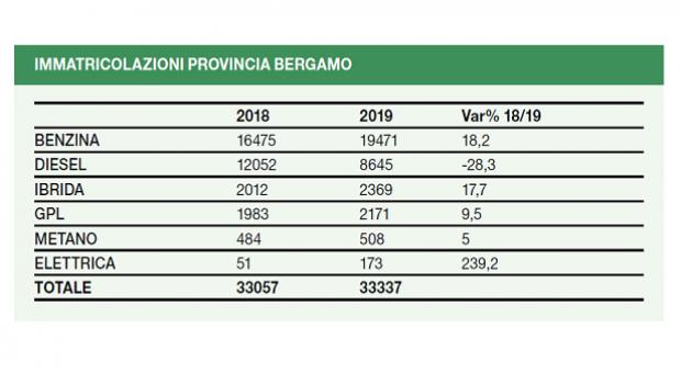 Auto elettriche: un mercato in crescita: +110,8% di immatricolazioni tra 2018 e 2019